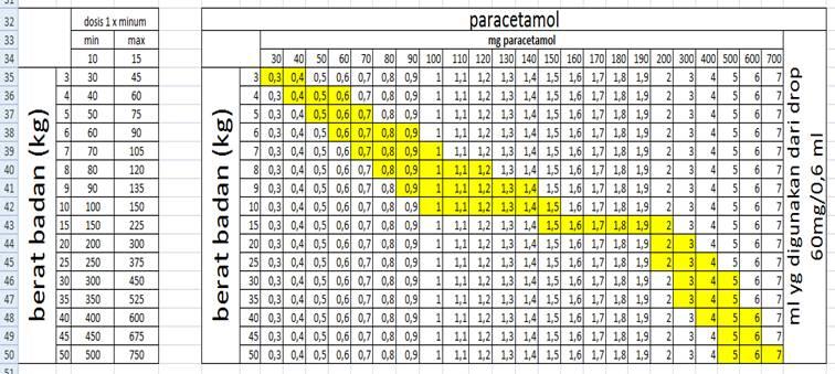 Tabel Berat Badan Ideal Anak Dan Tinggi Ideal Anak Untuk Usia 0 Sampai 5 Tahun